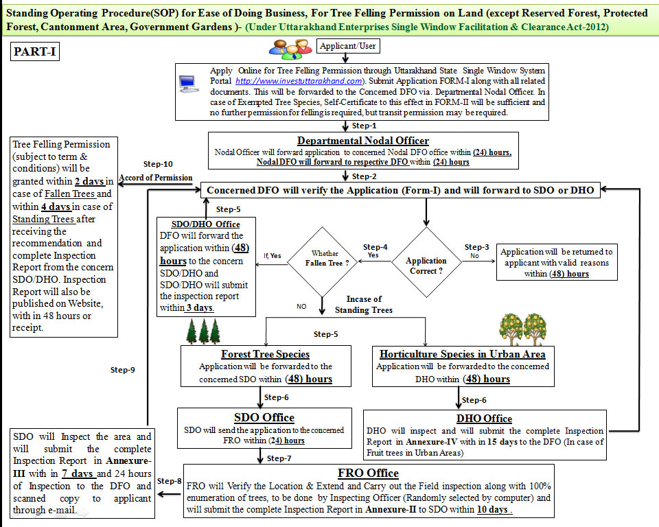 Instructions flow chart for tree felling permission noc ccuart Choice Image